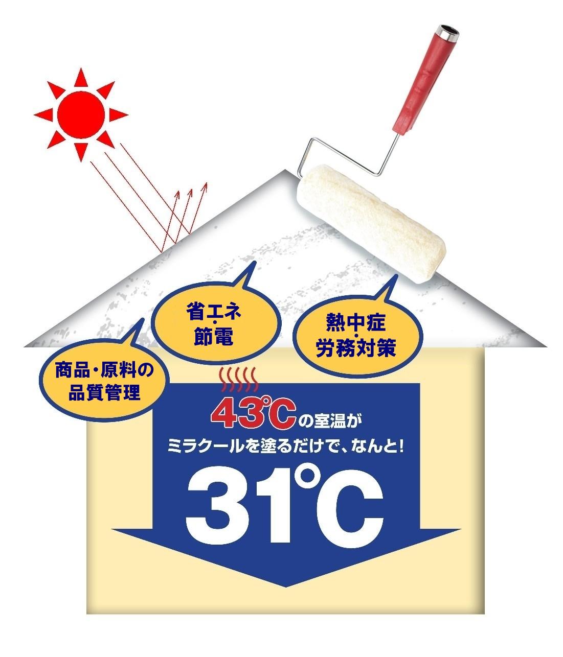 ミラクール 環境に優しい次世代高効果遮熱塗料